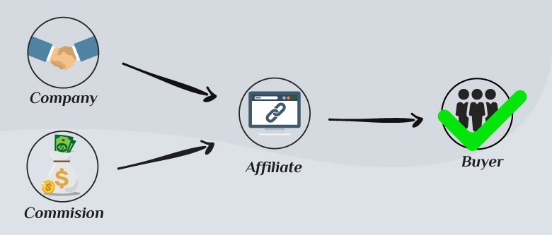 Article Picture for Affiliate Marketing-02