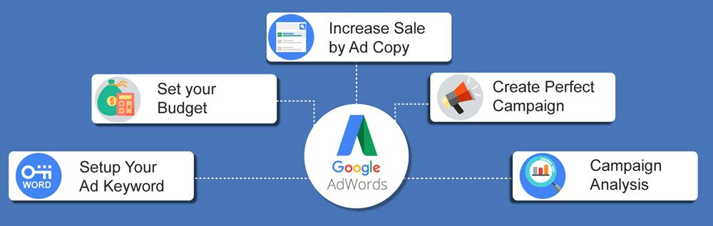 Create Succesful Ad Campaign With These Effective Features