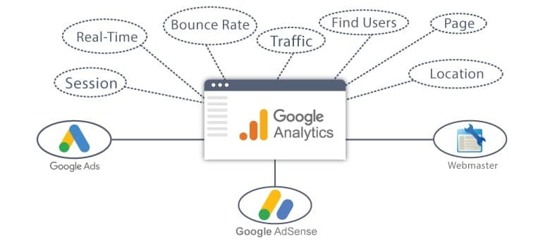 The Google Analytics Uses And Its Massive Features