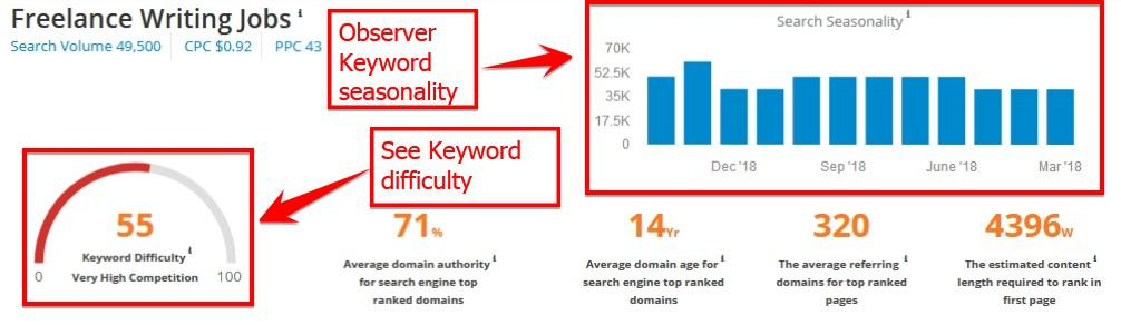 Check Seasonality And Difficulty Of The Keywords With S E Mscoop