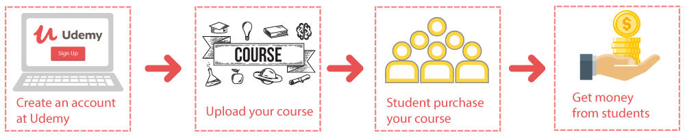 Upload Course In Udemy And Earn Money