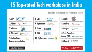 Photo of SAP India best place to work in India, Adobe 2nd: Report
