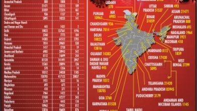 Corona Death Toll Surges Past 50k Indias Tally Crosses 26l